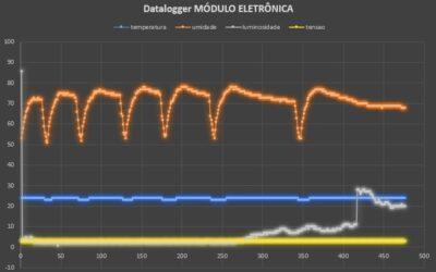 Datalogger com cartão SD. Registre: temperatura, umidade, luminosidade e tensão)